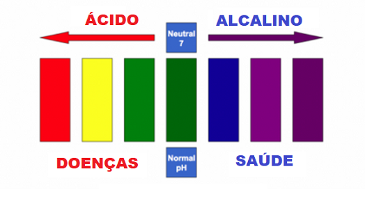 dieta alcalina cancer